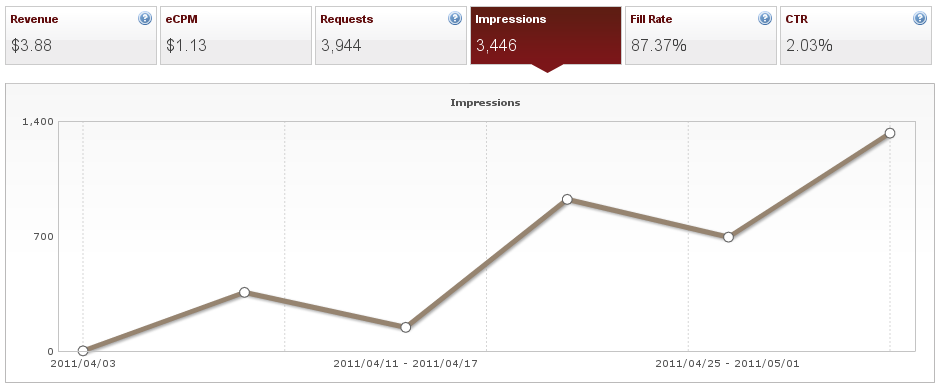 Chart showing AdMob revenue and impressions