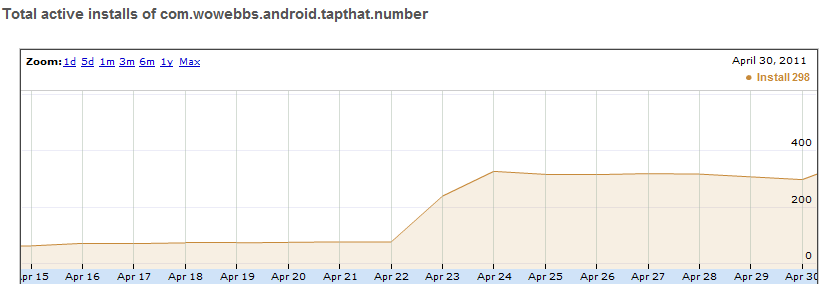 Android Developer console download graph