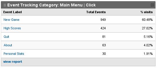 Google Analytics stats table