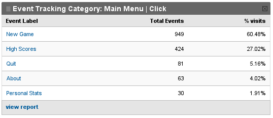Google Analytics stats table