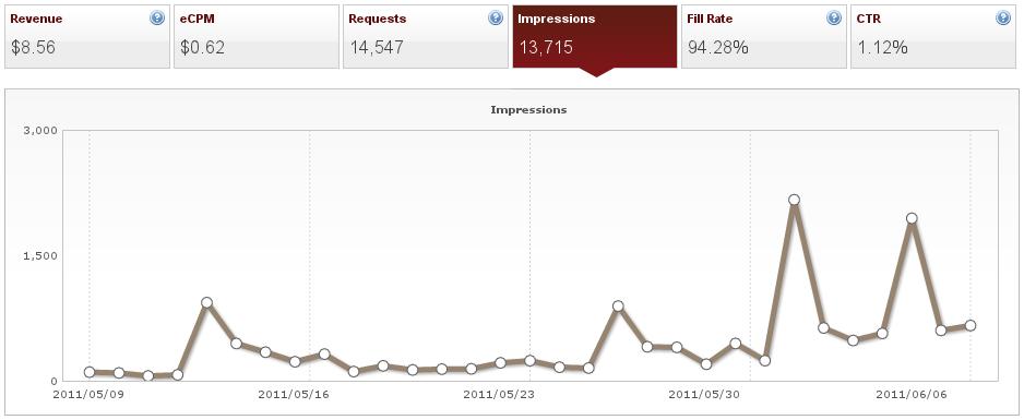 AdMob Screenshot - Impressions