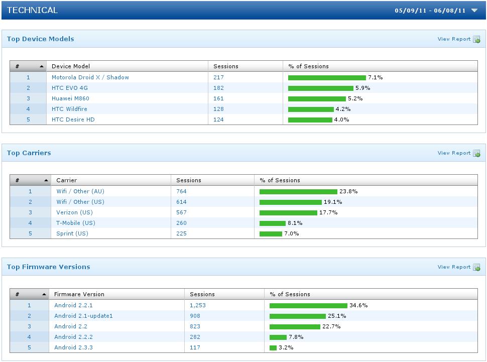 Flurry Analytics Screenshot