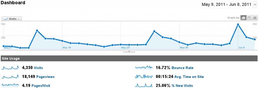 Google Analytics for Android Screenshot