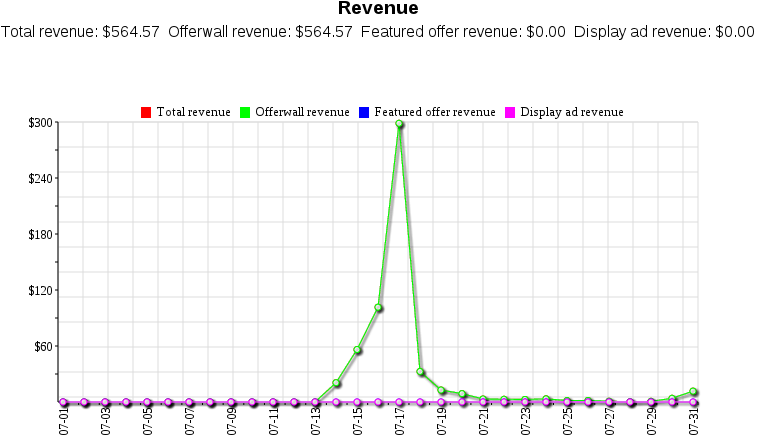 Tapjoy Revenue Chart