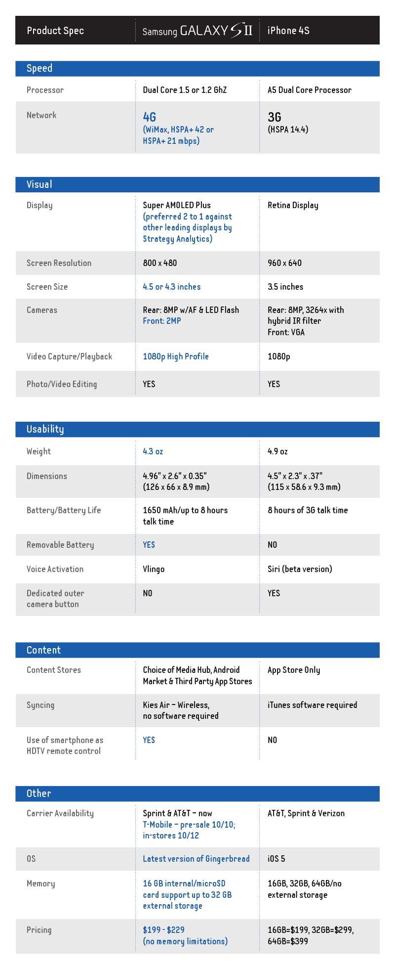Samsung-Galaxy-S-II-vs-iPhone-4S